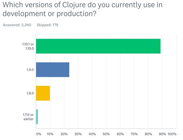 Clojure versions