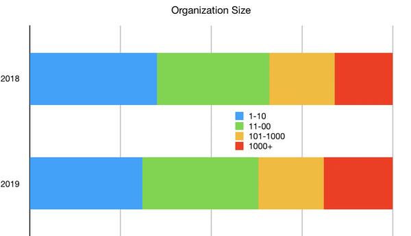 Clojure organization size