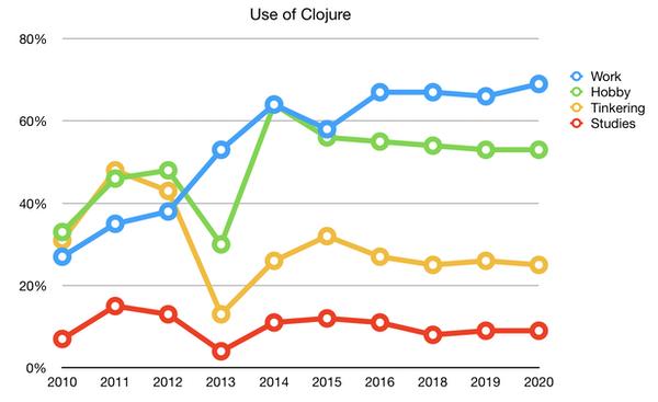 Clojure uses